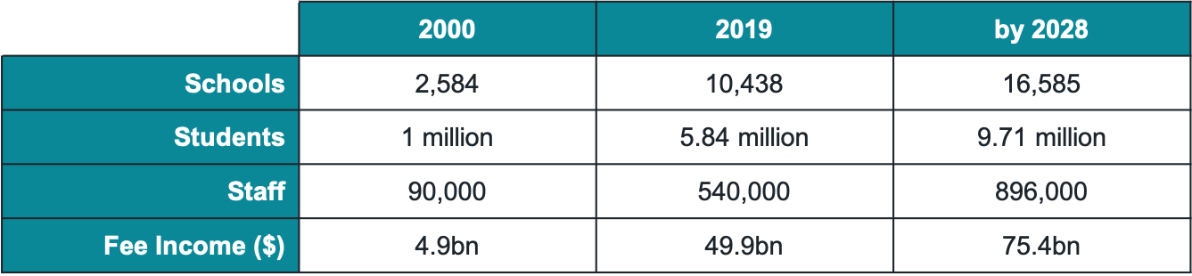 Table showing predicted growth of Independent Schools
